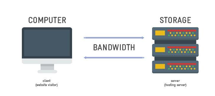 Băng thông là gì? Bandwidth là gì?