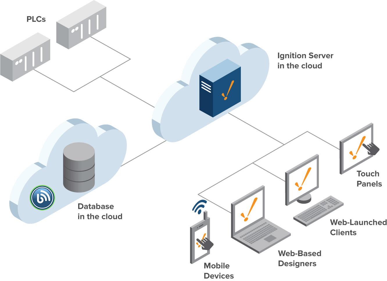 Cloud server giúp doanh nghiệp tiết kiểm chi phí và thời gian